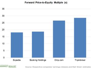uploads///Chart  Valuation