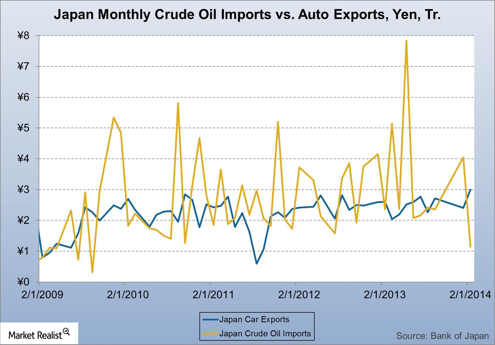uploads///Japan Monthly Crude Oil Imports vs Auto Exports Yen Tr
