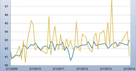 uploads/2014/04/Japan-Monthly-Crude-Oil-Imports-vs-Auto-Exports-Yen-Tr.jpg