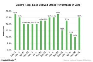uploads///Chinas Retail Sales Showed Strong Performance in June
