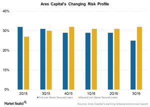 uploads/2016/12/Risk-profile-1.png