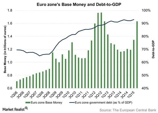 uploads///Euro zones Base Money and Debt to GDP