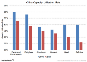 uploads/// China capacity utilizatin rate