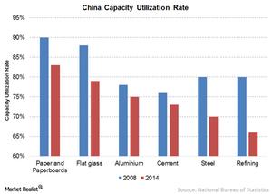 uploads/2016/06/3-China-capacity-utilizatin-rate-1.png
