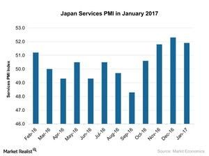 uploads/2017/02/Japan-Services-PMI-in-January-2017-2017-02-13-1.jpg