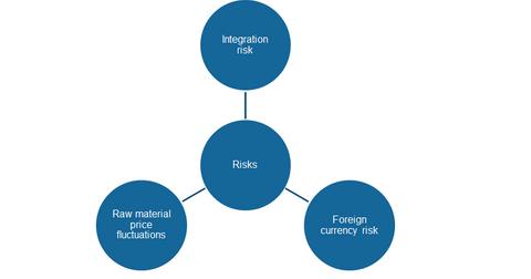 uploads/2015/12/risks2.png