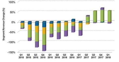 uploads/2018/07/Segment-revenue-change-1.jpg