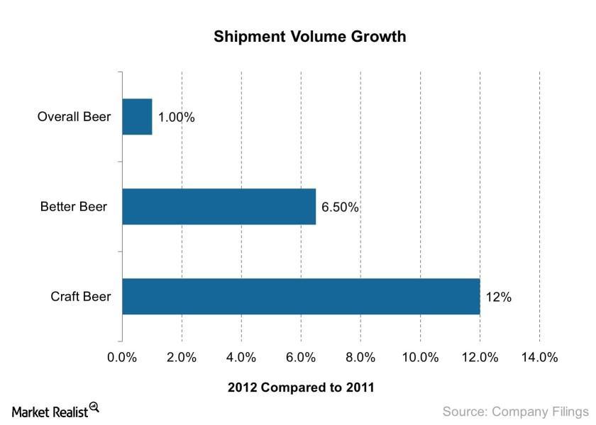 uploads///Shipment Volume Growth    e