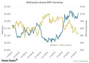 uploads/2016/04/Gold-price-versus-DXY-Currency-2016-04-1221.jpg