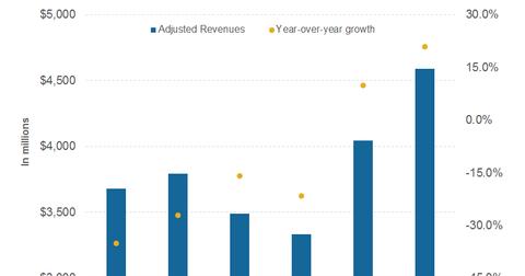 uploads/2016/10/part-4-revenues-1.png