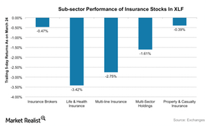 uploads/2016/03/insurance-sub-sector-perf1.png