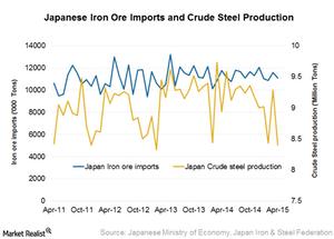 uploads///Japan iron ore imports