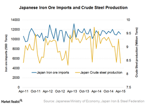 uploads/2015/06/Japan-iron-ore-imports1.png