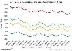 uploads/2016/06/Movement-in-Intermediate-and-Long-Term-Treasury-Yields-2016-06-28-1-1.jpg