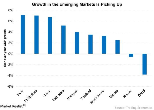 uploads///Growth in the Emerging Markets Is Picking Up