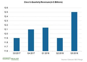 uploads///Cisco quarterly revenues