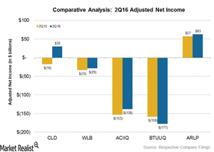uploads/2016/09/adjusted-net-income-1.png