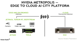 uploads/2017/09/A20_Semiconductors_NVDA_AI-city-product-offering-1.png