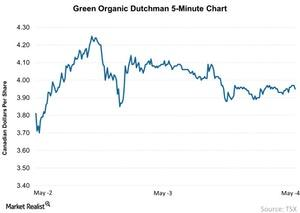 uploads/2018/05/Green-Organic-Dutchman-5-Minute-Chart-2018-05-06-1.jpg