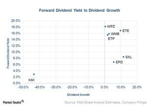 uploads/2016/03/forward-dividend-yield-to-dividend-growth1.jpg