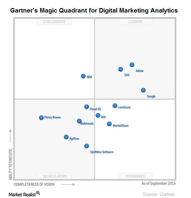 uploads///digital marketing analytics