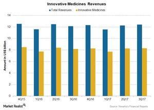 uploads/2018/01/Chart-003-Inno-Medicines-1.jpg