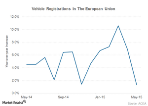 uploads///europe vehicle sales