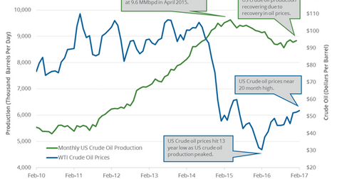 uploads/2017/04/monthly-us-crude-oil-production-1.png