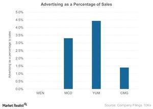 uploads/2015/03/Advertising-as-a-Percentage-of-Sales-2015-03-251.jpg
