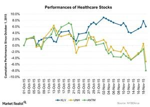 uploads/2015/11/Performances-of-Healthcare-Stocks-2015-11-201.jpg