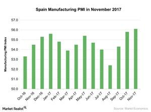 uploads///Spain Manufacturing PMI in November