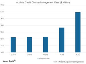 uploads/2017/08/APO-credit-div-management-fees-1.png
