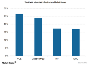 uploads/2015/11/Cisco-integrated-infrastructure-market-share1.png