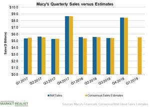 uploads/2019/05/M-Sales-1.png