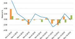 uploads///Graph Part  Nov