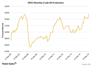 uploads/2016/01/OPEC-production31.png
