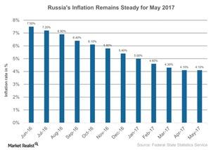 uploads///Russias Inflation Continues to be on Decline