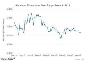 uploads/2015/04/aluminum-price1.png