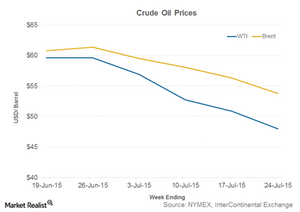 uploads/2015/07/Part-3-oil-price1.png