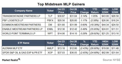 uploads/2015/10/Gainers16.png