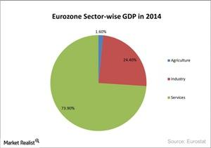 uploads///Eurozone Sector wise GDP in
