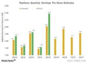 uploads///raytheon adjusted earnings per share