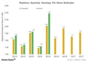 uploads/2016/10/raytheon-adjusted-earnings-per-share-1.jpg
