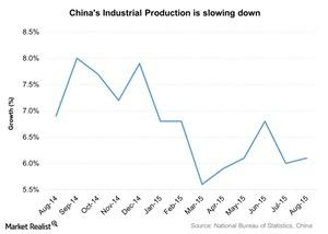 uploads/2015/09/Chinas-Industrial-Production-is-slowing-down-2015-09-241.jpg