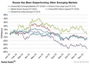 uploads///russia outperforming