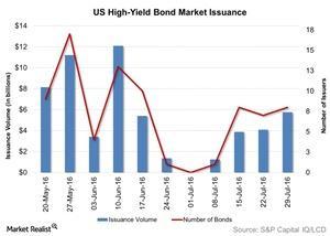 uploads/2016/08/US-High-Yield-Bond-Market-Issuance-2016-08-04-1.jpg