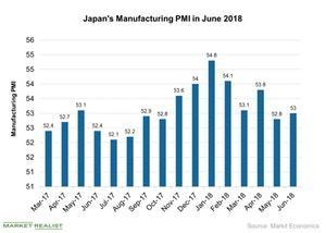 uploads/2018/07/Japans-Manufacturing-PMI-in-June-2018-2018-07-09-1.jpg