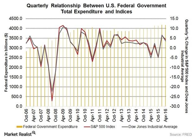 uploads///Federal Spending to Indices