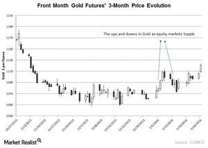 uploads/2016/01/Front-Month-Gold-Futures-3-Month-Price-Evolution-2016-01-0821.jpg