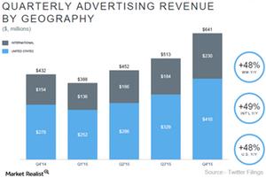uploads///Twitter ad Revenue_Mod